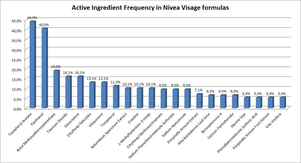 Active ingredient frequencies in Nivea Visage formulas