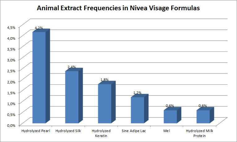 Animal Extract frequencies in Nivea Visage formulas