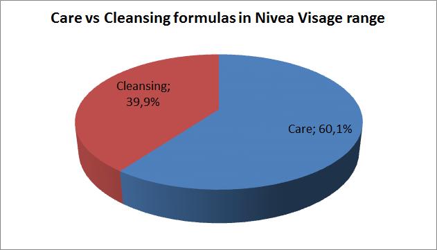Care vs Cleansing formulas in Nivea Visage range