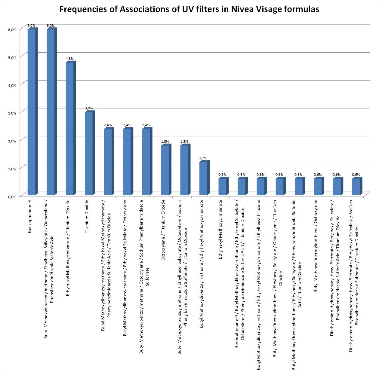 Frequencies of Associations of UV Filters in Nivea Visage formulas
