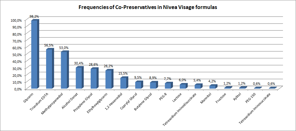 Frequencies of co-preservatives in Nivea Visage formulas