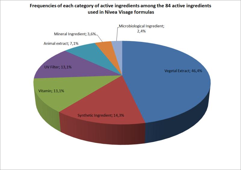 Frequencies of each category of active ingredients in Nivea Visage formulas