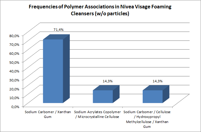 Frequencies of Polymer associations in Nivea VIsage foaming cleansers (without particles)