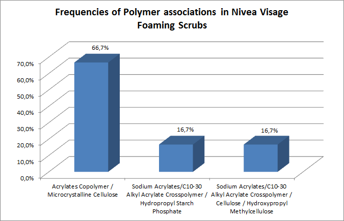 Frequencies of Polymer associations in Nivea Visage foaming scrubs