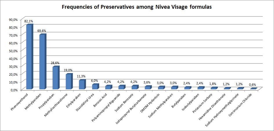 Frequencies of Preservatives among Nivea VIsage formulas