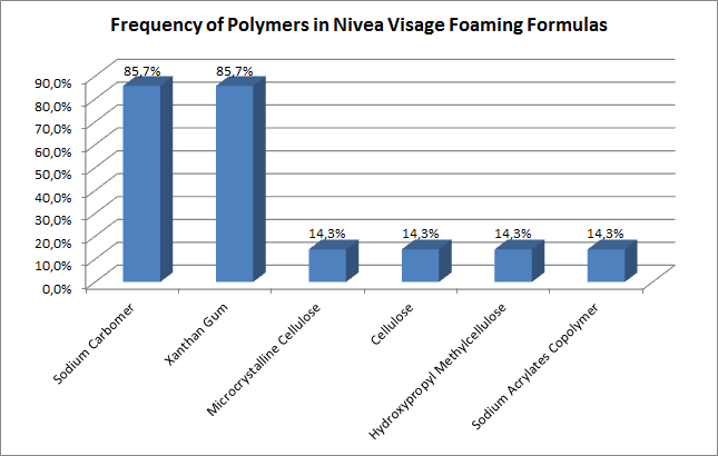 Frequency of Polymers in Nivea Visage foaming formulas
