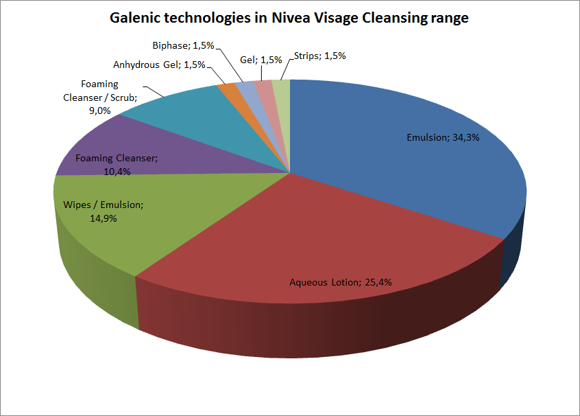 Galenic technologies in Nivea Visage cleansing range