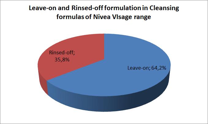 Leave-on and Rinsed-off formulations in cleansing formulas of Nivea Visage range