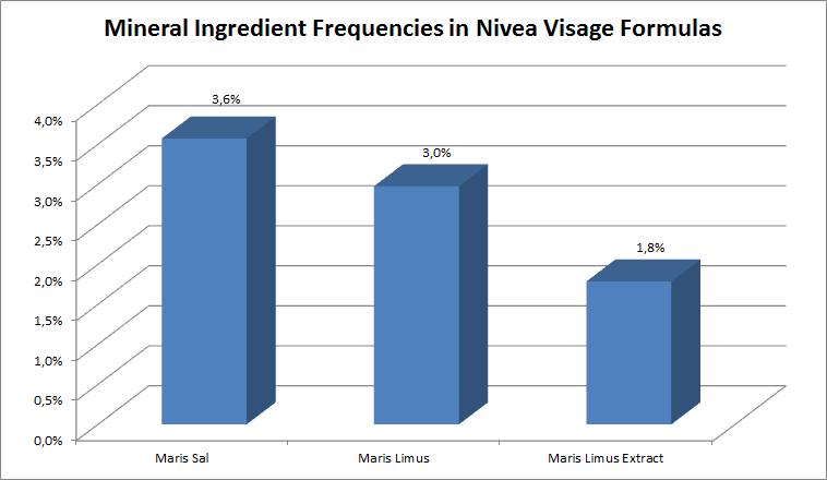 Mineral Ingredient frequencies in Nivea Visage formulas