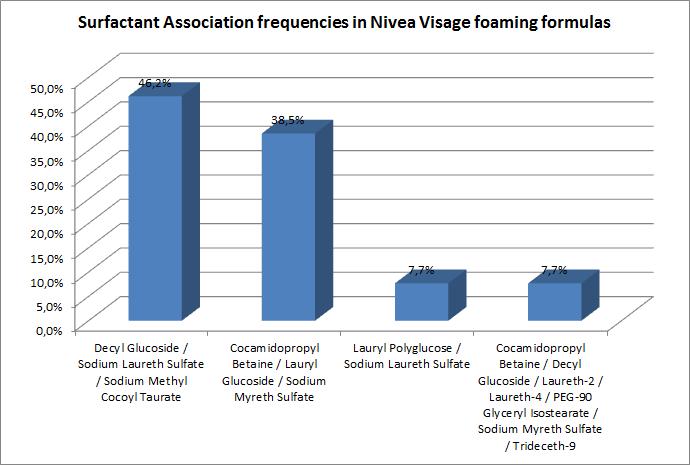 Surfactant Association frequencies in Nivea Visage foaming formulas