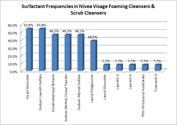 Surfactant frequencies in Nivea Visage foaming cleansers and scrub cleansers