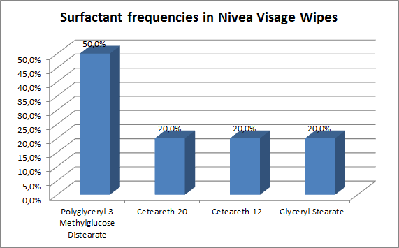 Surfactant frequencies in Nivea Visage wipes