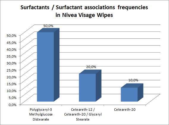 Surfactant / Surfactant association frequencies in Nivea Visage Wipes