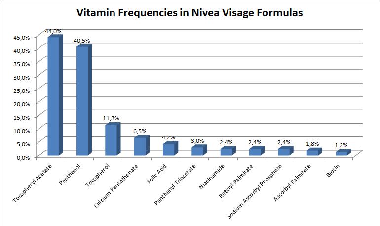 Vitamin frequencies in Nivea Visage formulas